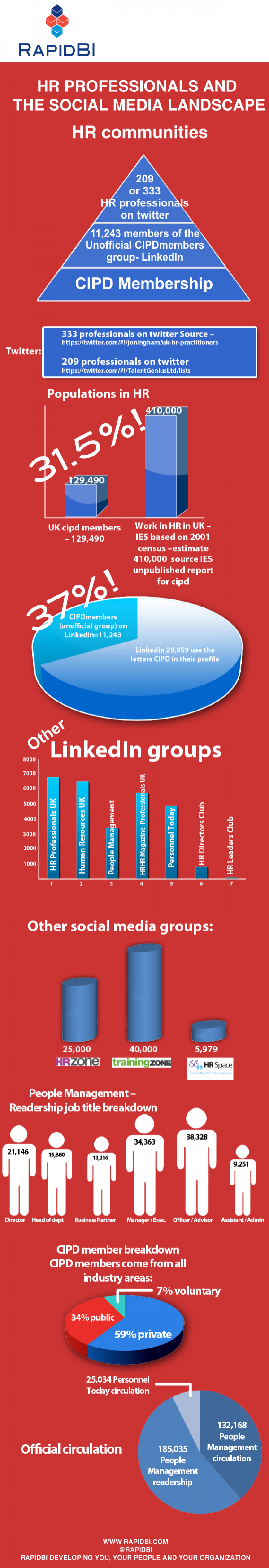 Human Resources on Social Media in the UK Infographic