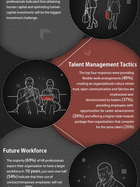 Human Resources Over the Next 10 Years Infographic