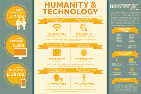 Humanity & Technology Contrast Infographic