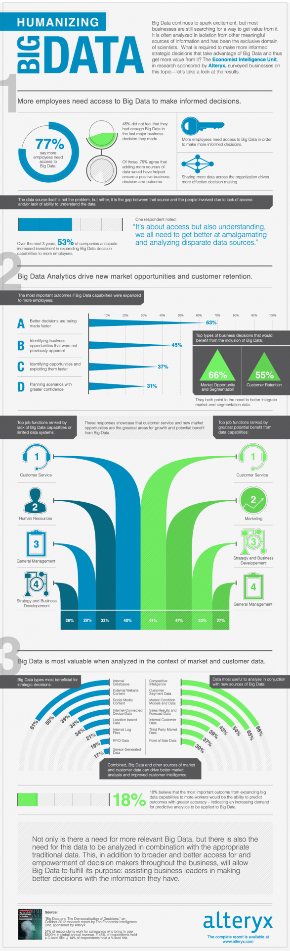 Infographic: Humanizing Big Data