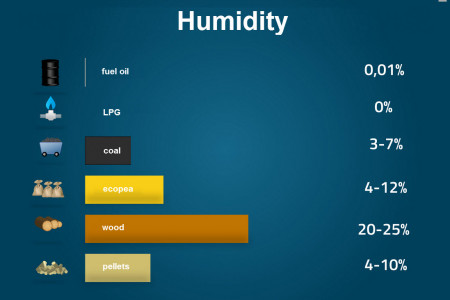 Humidity of natural sources Infographic