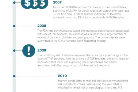 Humira: A Medical Breakthrough Or Another Dangerous Drug? Infographic