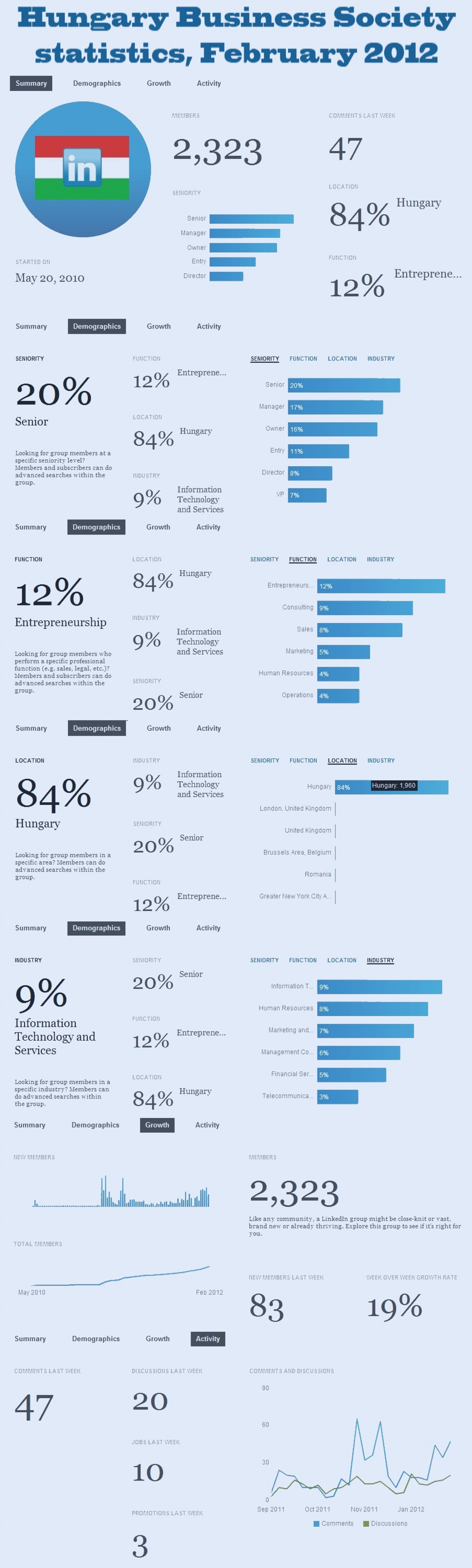 Hungary Business Society statistics, February 2012 Infographic