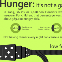 Hunger: it's not a game Infographic