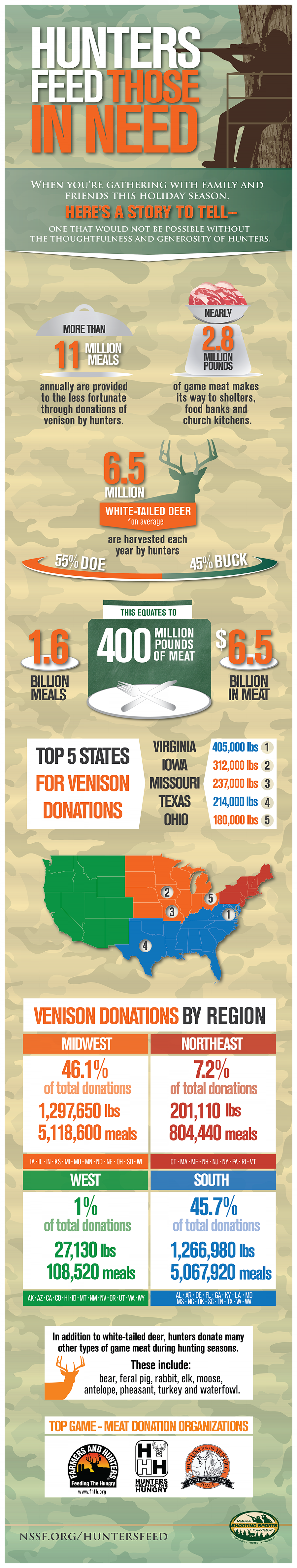 Hunters Feed Those In Need Infographic