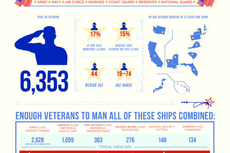 Huntington Ingalls Veterans Infographic