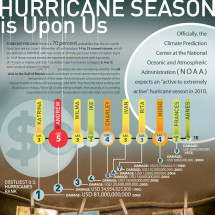 Hurricane Season Is Upon Us Infographic
