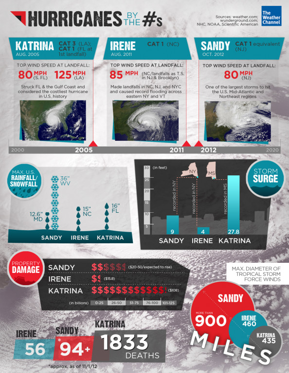 Hurricanes by the Numbers Infographic