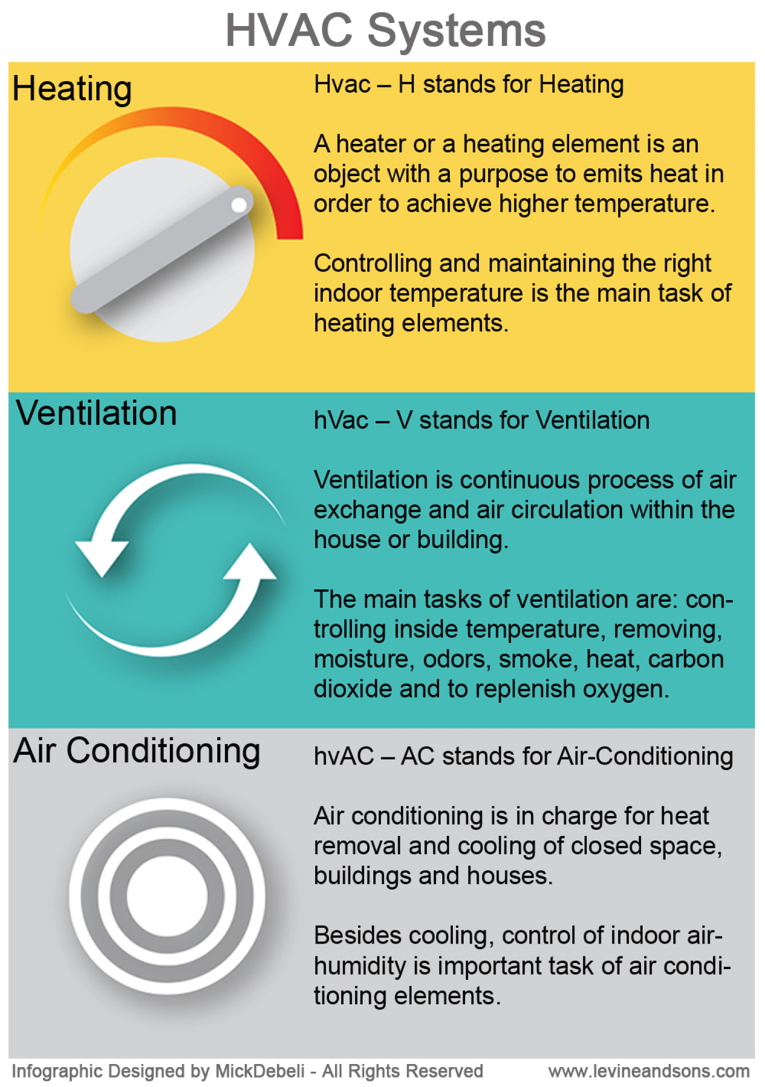 #C49C07 Hvac: Hvac Information Most Effective 9215 Air Conditioning Maintenance Risk Assessment pictures with 1500x2130 px on helpvideos.info - Air Conditioners, Air Coolers and more