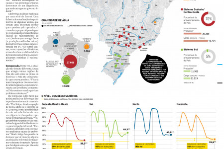 Hydroelectricity in Brazil Infographic