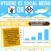 Hygiene vs Social Media Infographic