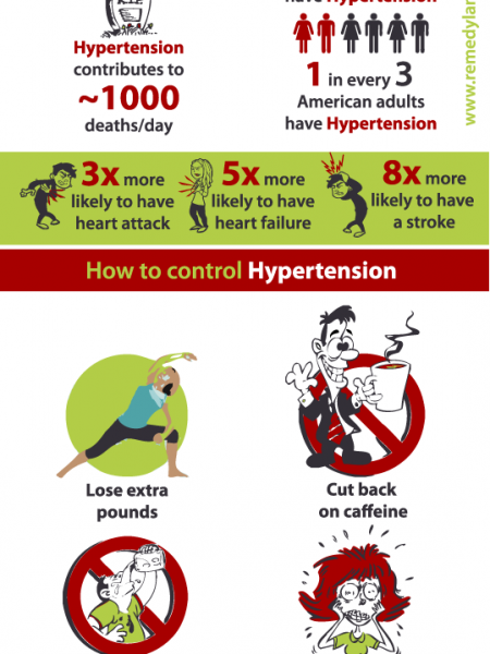 hypertension or high blood pressure Infographic