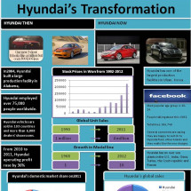 Hyundai's Transformation Infographic