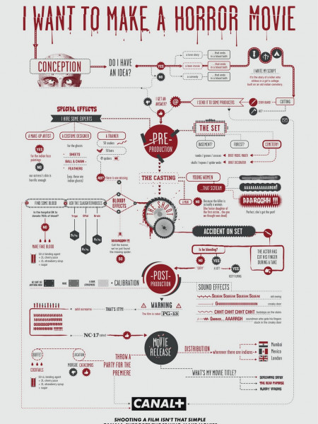 I Want to Make a Horror Movie Infographic