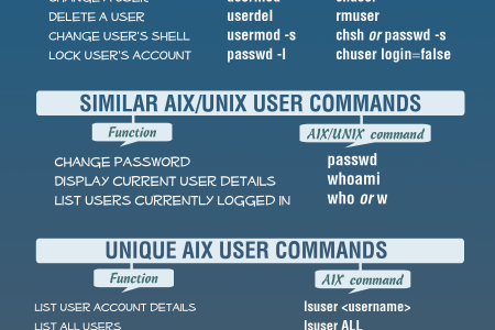 IBM AIX Command Cheat Sheet  Infographic