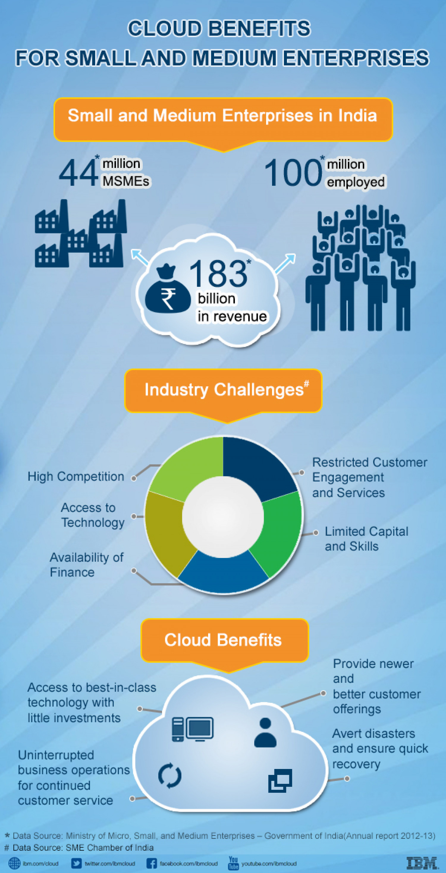 IBM Cloud Technology Infographic