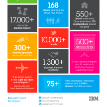 IBM Impact by the numbers  Infographic