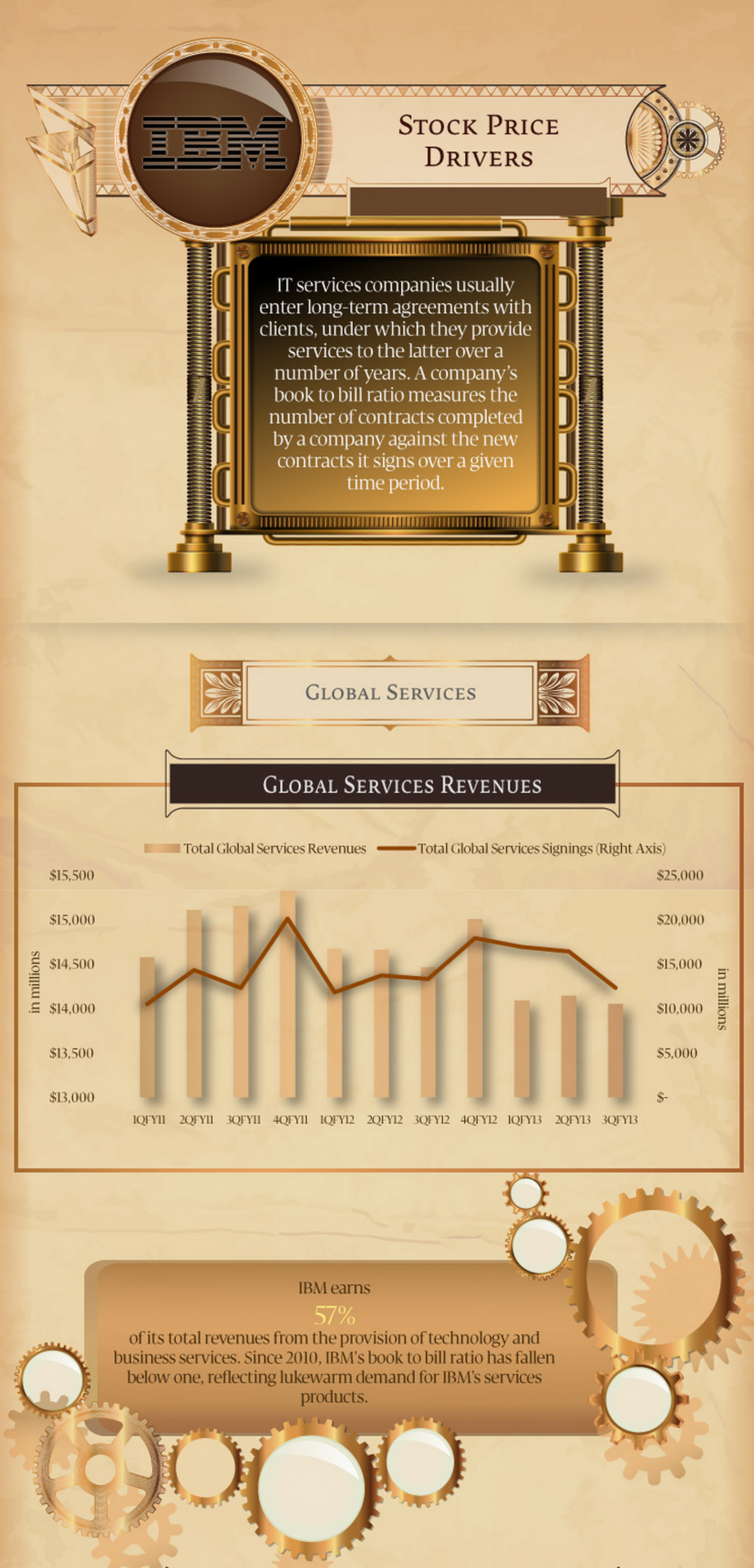 IBM Stock Price Drivers Infographic