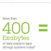 IBM: Tale of tape storage Infographic