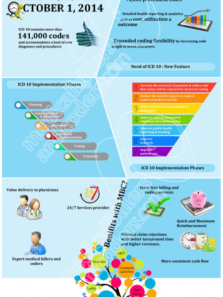 ICD 10 Training and Benefits Infographic