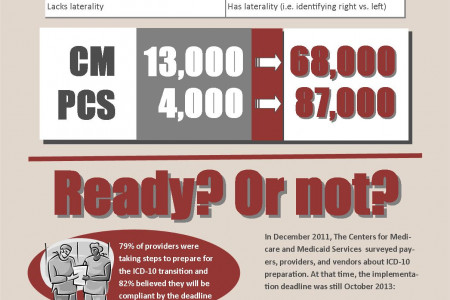 ICD-10 Implementation: How we got here Infographic