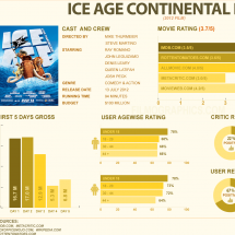 Ice Age Continental Drift Infographic
