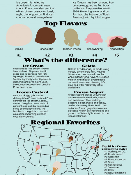All About Ice Cream Infographic