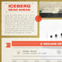Iceberg Dead Ahead Infographic