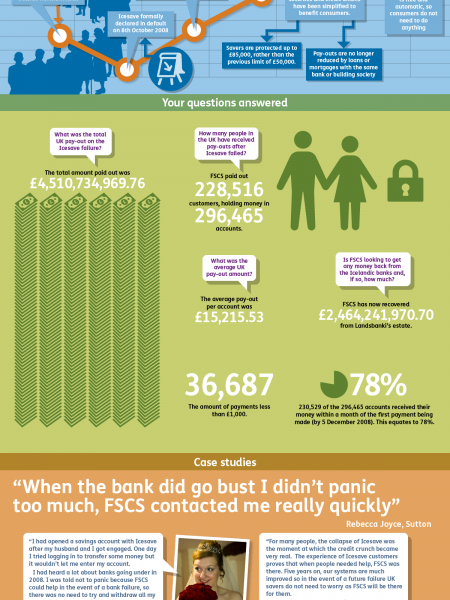 Icesave: five years since default Infographic