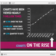 iCharts On The Rise - Simplified Chart-Making For Everyday People Infographic