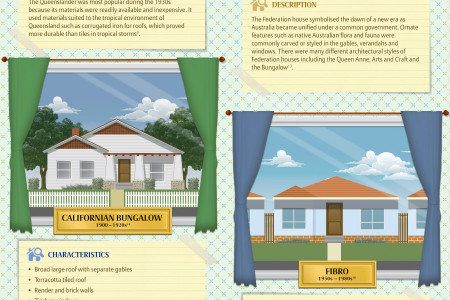 Iconic Australian Homes Infographic