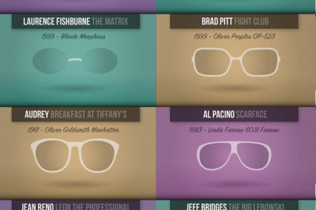 Iconic Movie Glasses Infographic