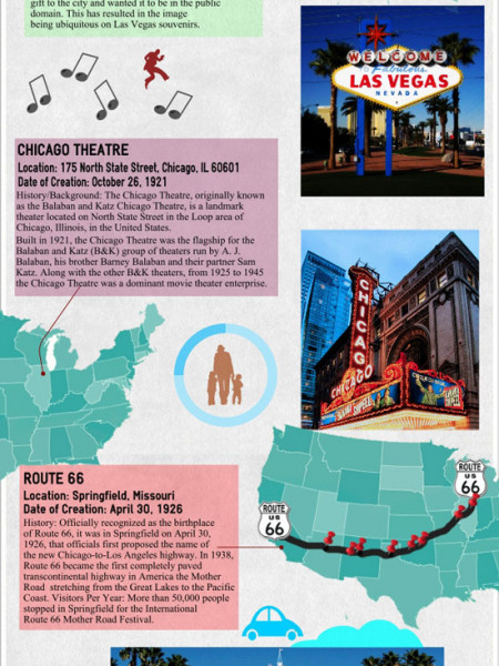 Iconic Signs in the United States Infographic
