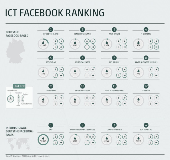 ICT Facebook Ranking Infographic