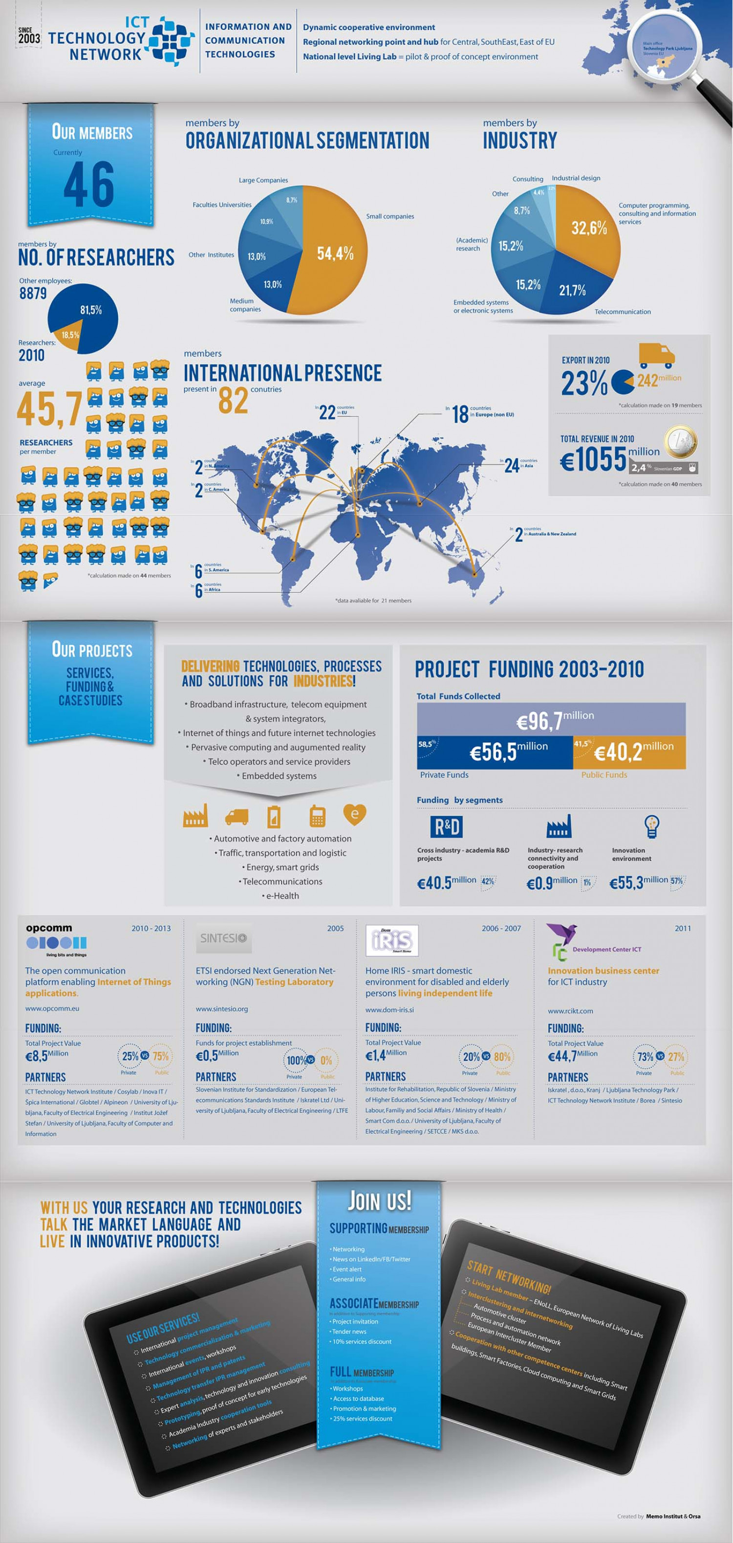 Ict Network Infographic