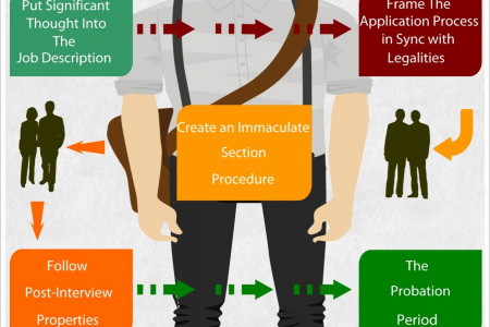 Ideal Hiring Process Guidelines Infographic
