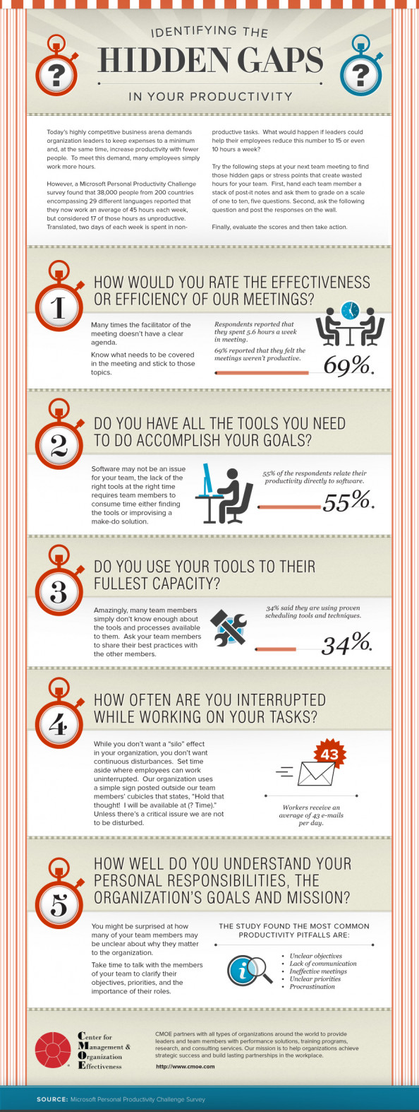 Identifying The Hidden Gaps In Your Productivity  Infographic