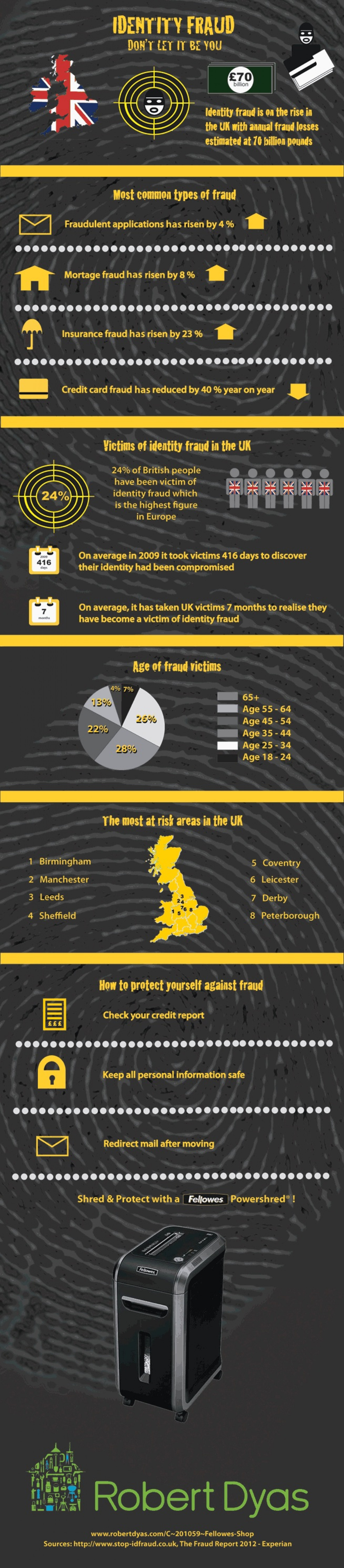 Identity Fraud - Don't Let It Be You Infographic