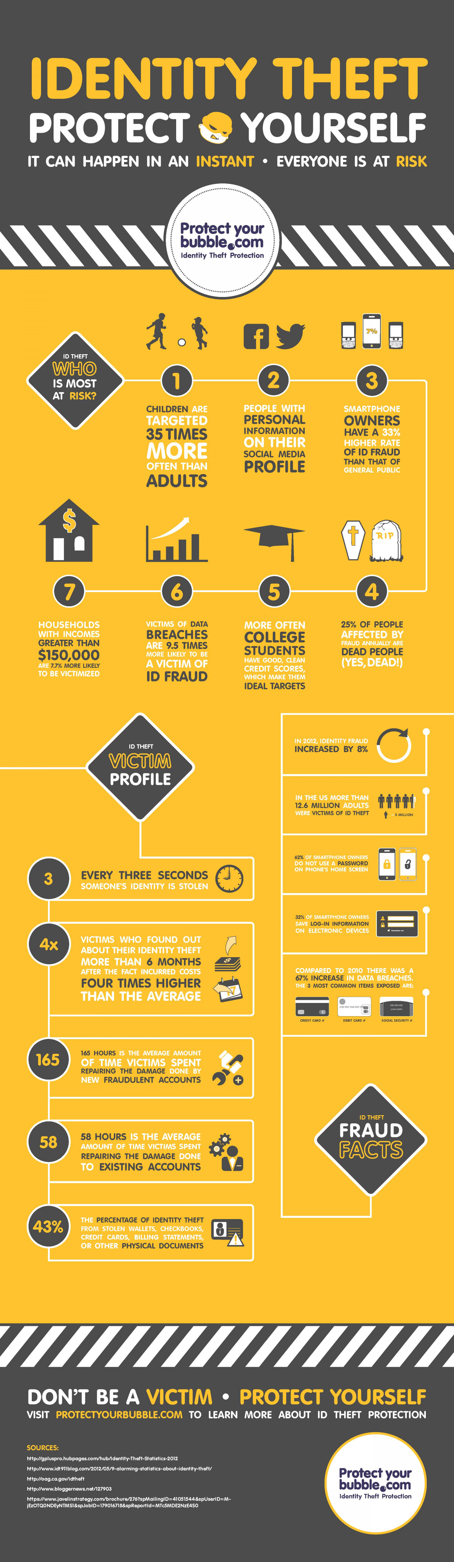 Identity Theft - Who's Most at Risk? Infographic