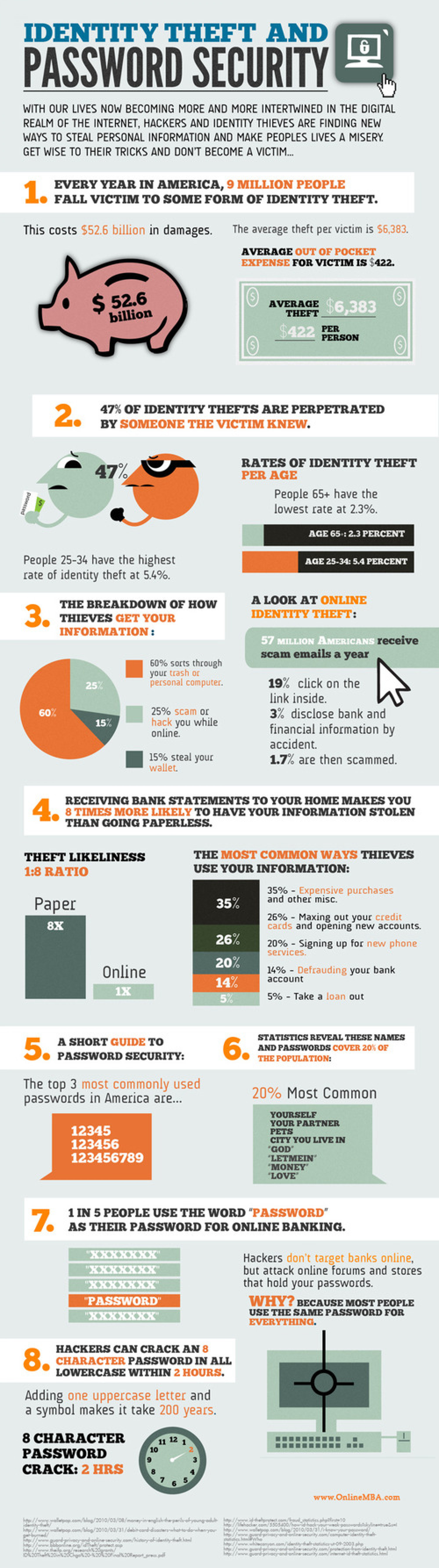 Identity Theft Facts and Figures Infographic