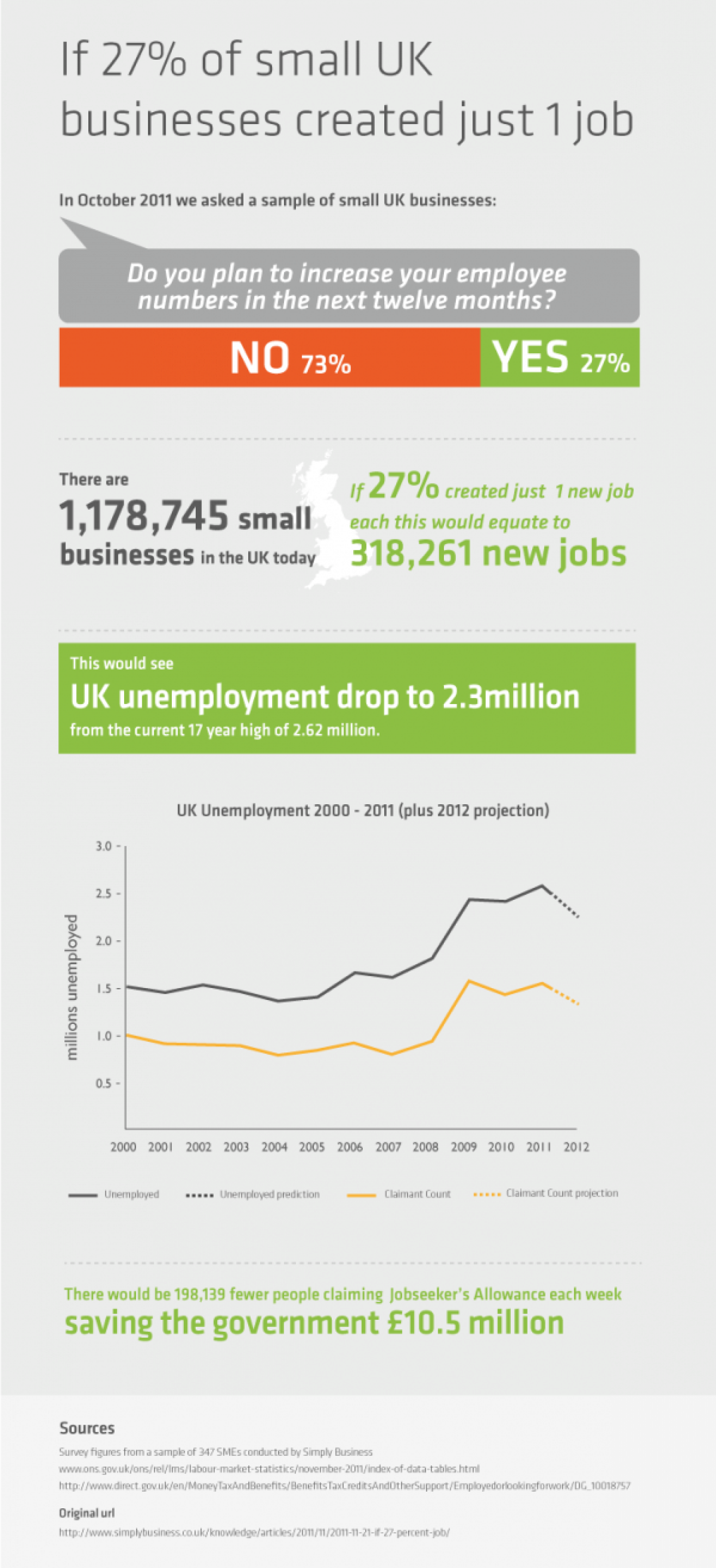 If 27% of small UK businesses created just one job... Infographic
