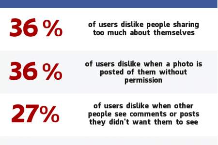 If Facebook Had a Dislike Button... Infographic