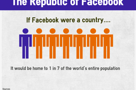 If Facebook Were a Country Infographic