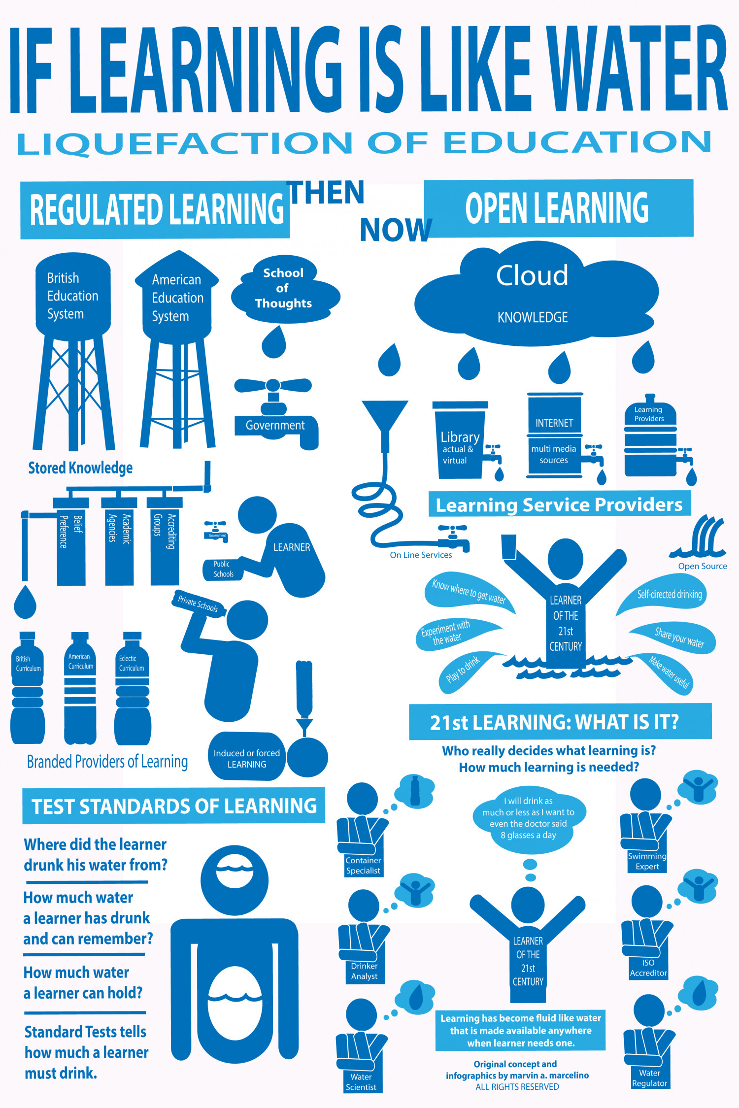 If Learning is Like Water Infographic