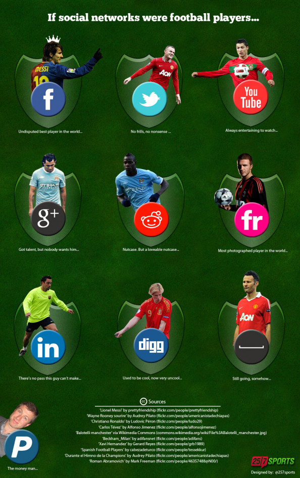 If social networks were football players Infographic