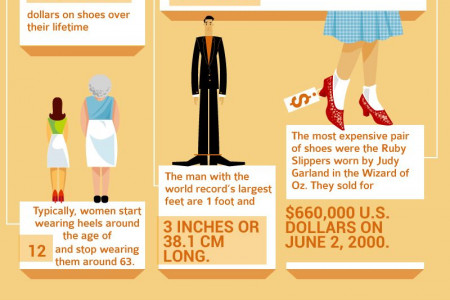 If the Shoe Fits: Fun Footwear Facts You Didn�t Know  Infographic