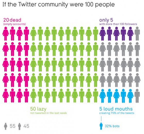 If the Twitter community were 100 People Infographic