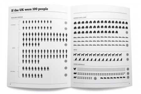 If the UK were 100 people: Britistics Infographic