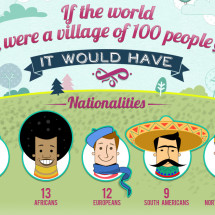 If the world were a village of 100 people... Infographic