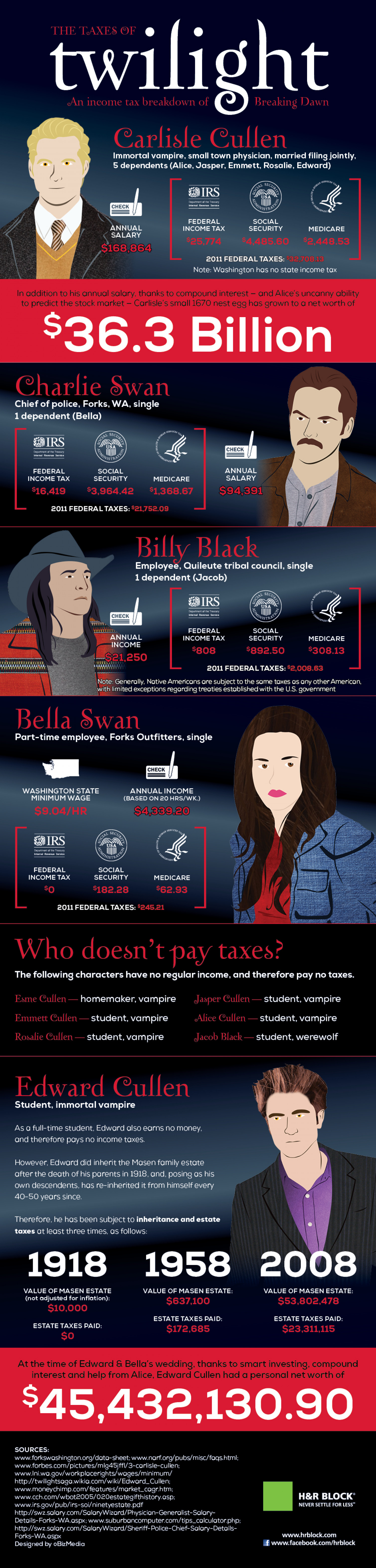 If Twilight Characters Filed Taxes... Infographic